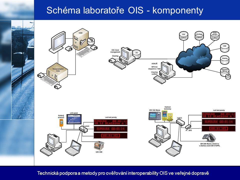 Schéma laboratoře OIS - komponenty