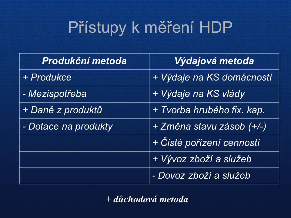 Přístupy k měření HDP Produkční metoda Výdajová metoda + Produkce