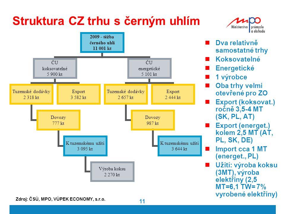 Struktura CZ trhu s černým uhlím