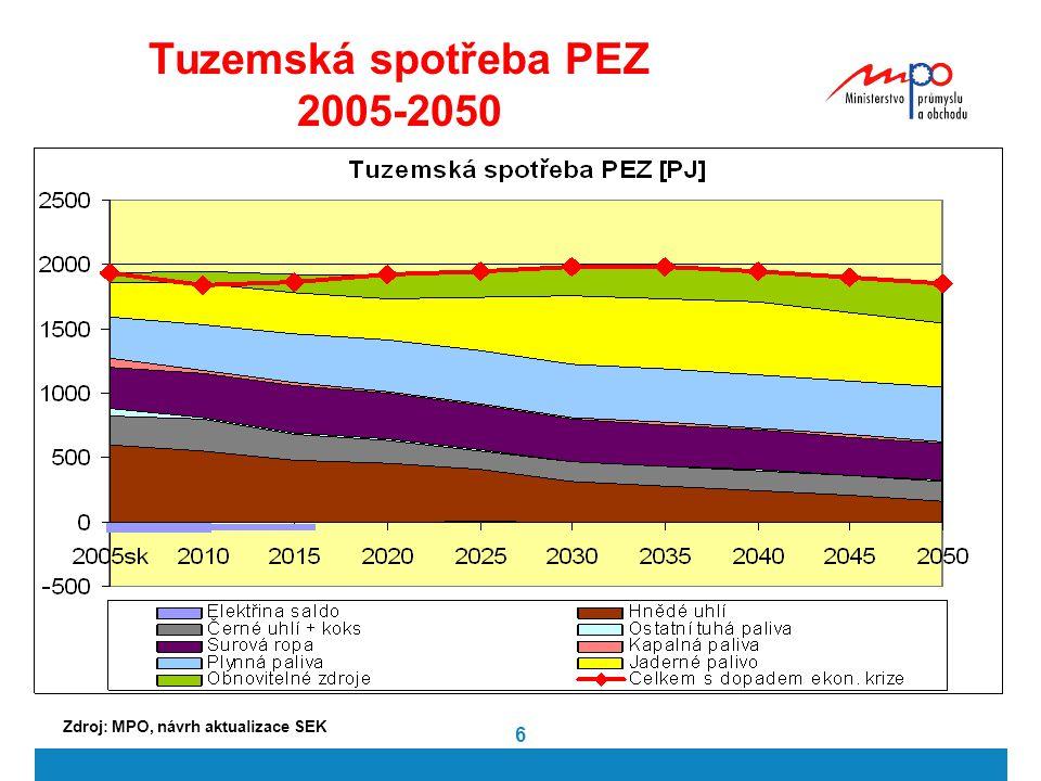 Tuzemská spotřeba PEZ 2005-2050