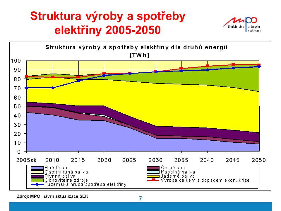 Struktura výroby a spotřeby elektřiny 2005-2050