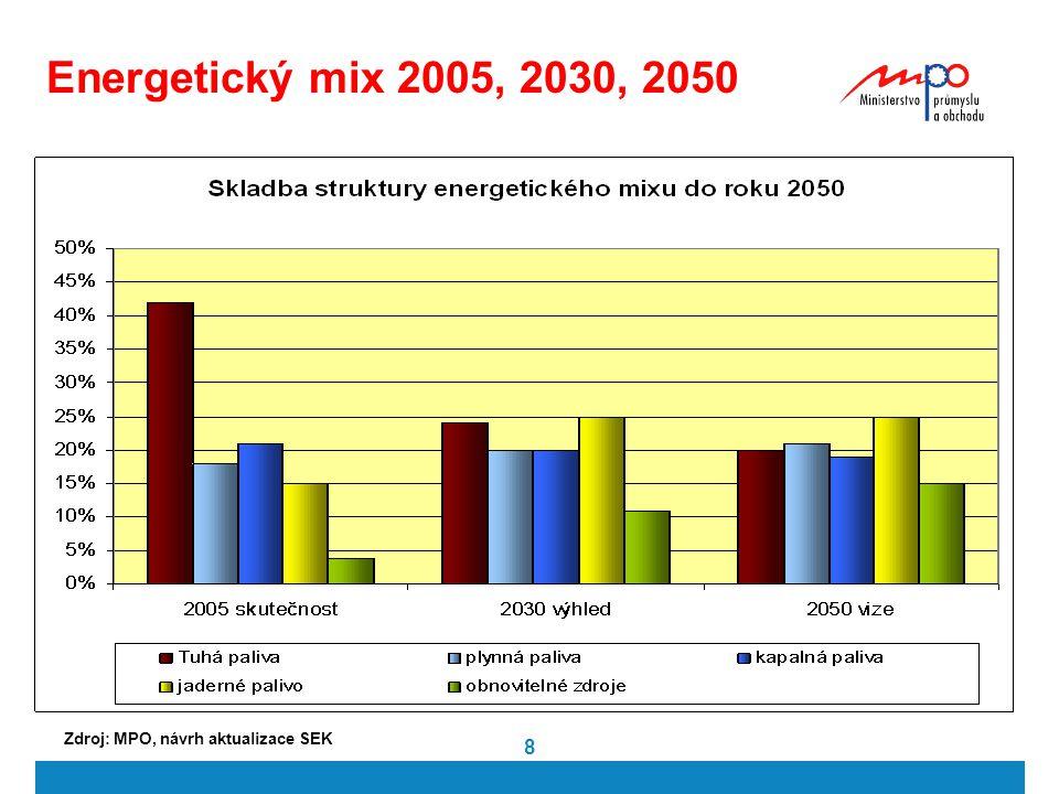 Zdroj: MPO, návrh aktualizace SEK