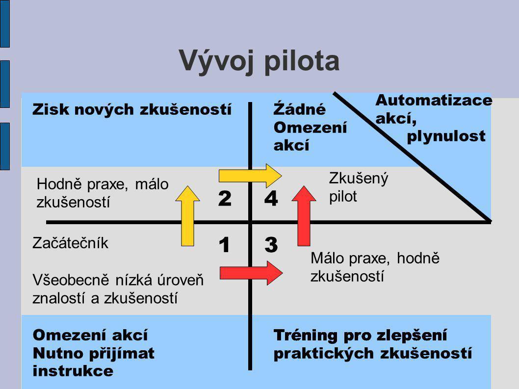 Vývoj pilota 2 4 1 3 3 Automatizace akcí, plynulost