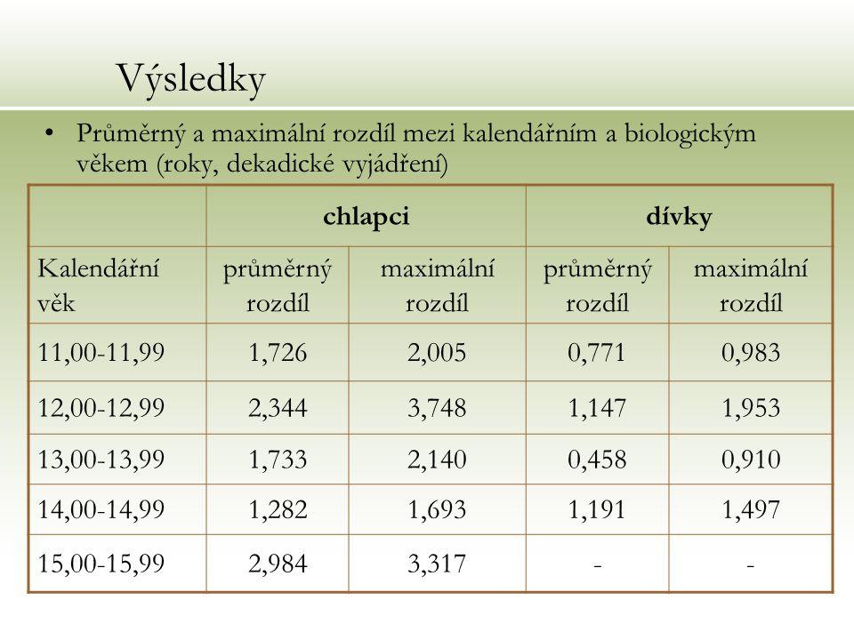 Výsledky Průměrný a maximální rozdíl mezi kalendářním a biologickým věkem (roky, dekadické vyjádření)