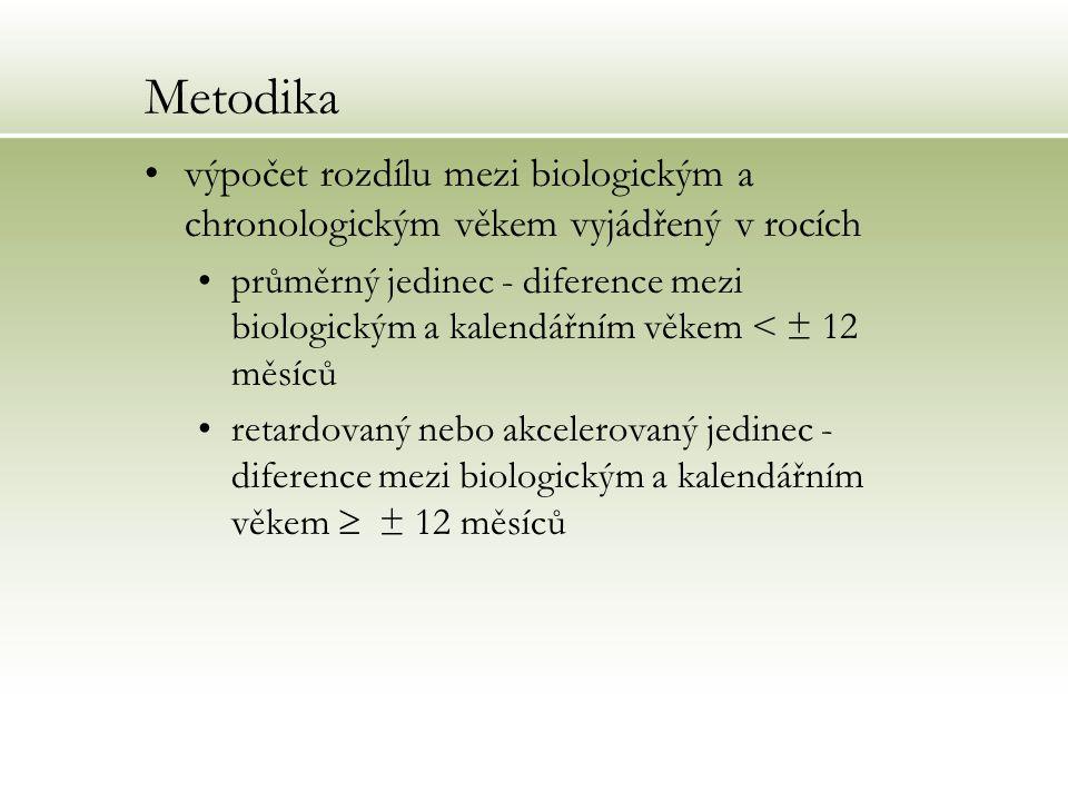 Metodika výpočet rozdílu mezi biologickým a chronologickým věkem vyjádřený v rocích.