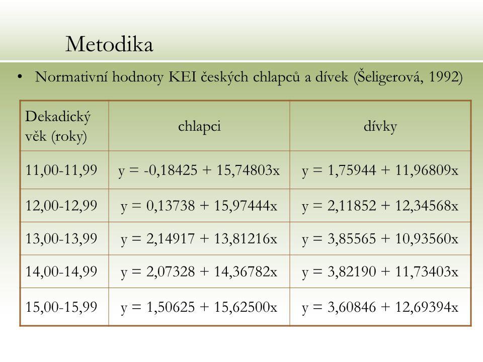 Metodika Normativní hodnoty KEI českých chlapců a dívek (Šeligerová, 1992) Dekadický věk (roky) chlapci.