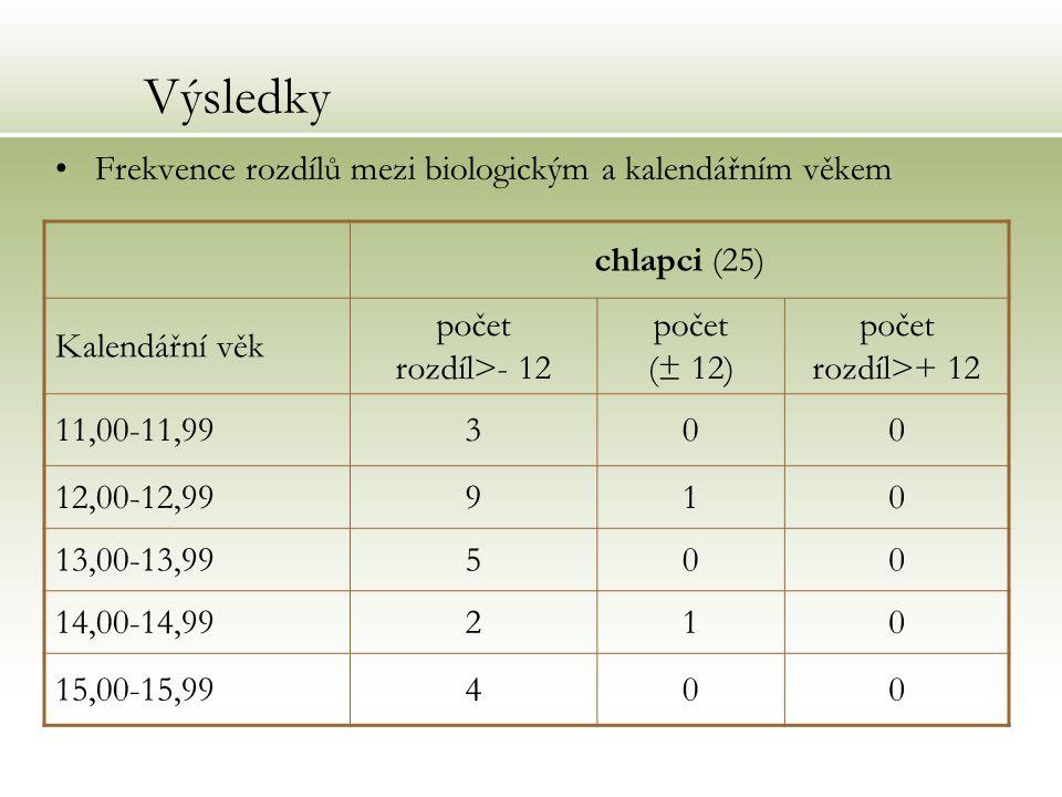 Výsledky Frekvence rozdílů mezi biologickým a kalendářním věkem