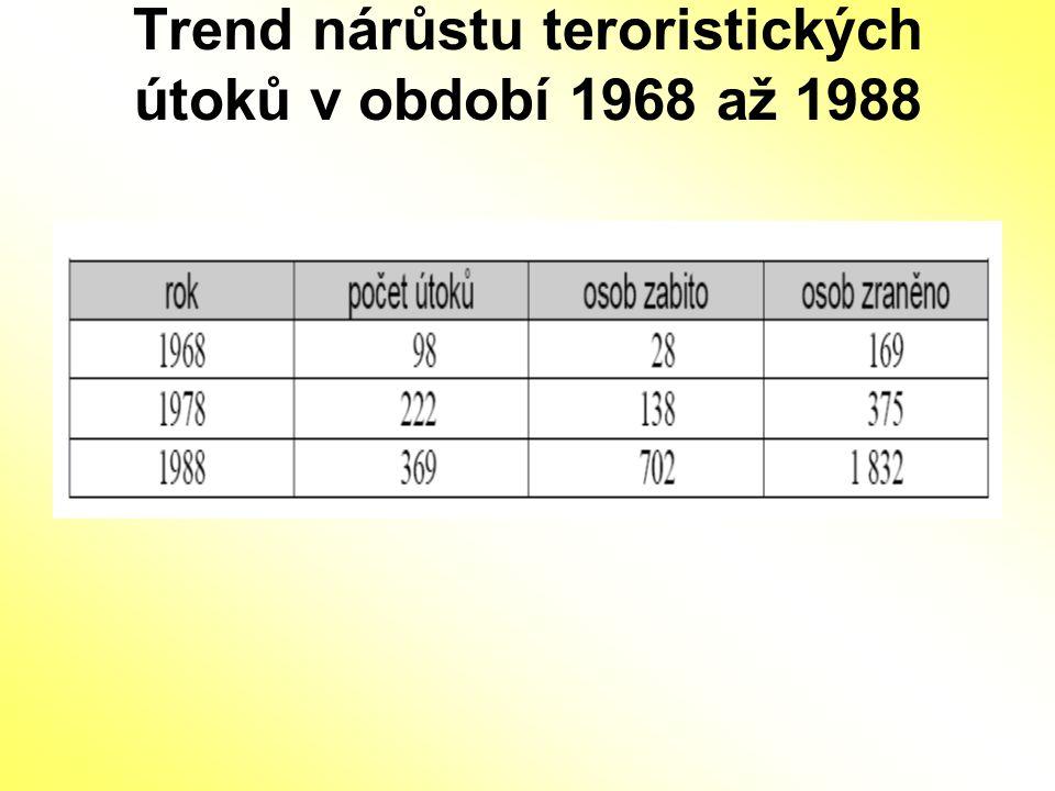 Trend nárůstu teroristických útoků v období 1968 až 1988