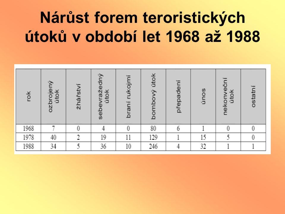 Nárůst forem teroristických útoků v období let 1968 až 1988