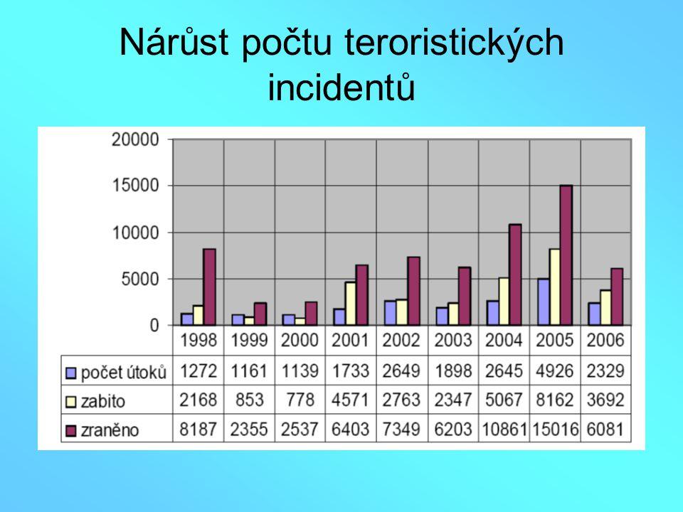 Nárůst počtu teroristických incidentů