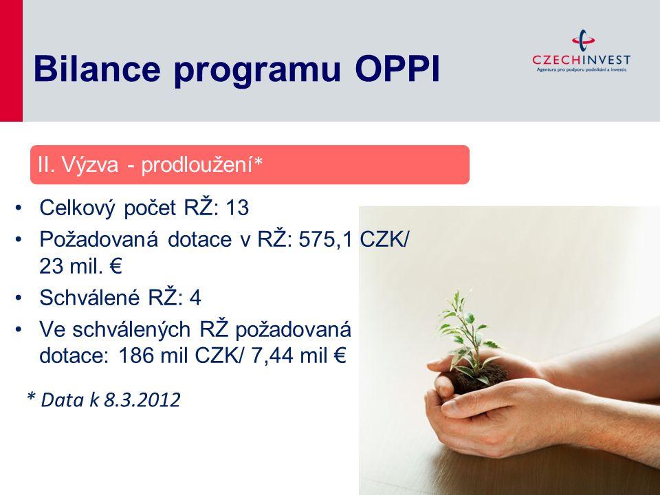 Bilance programu OPPI II. Výzva - prodloužení* Celkový počet RŽ: 13