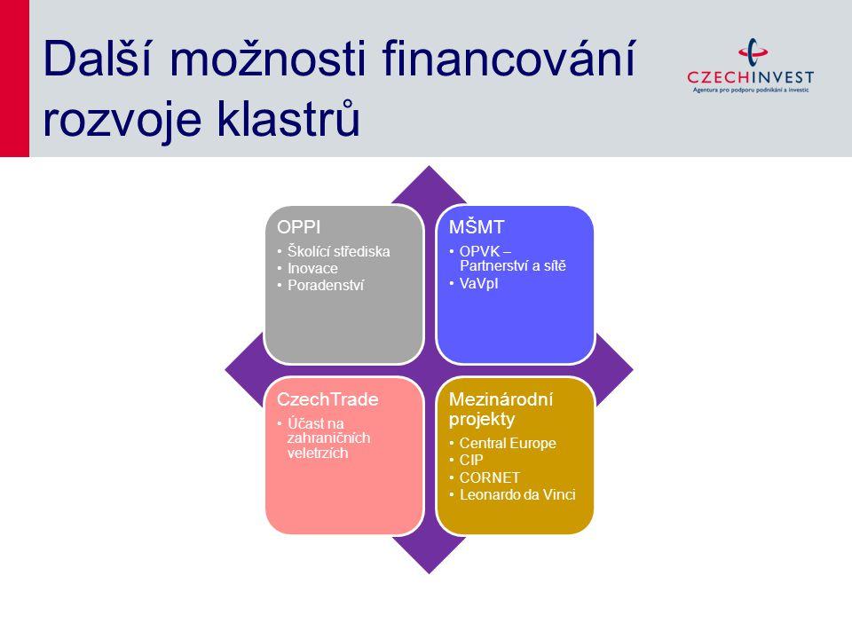 Další možnosti financování rozvoje klastrů