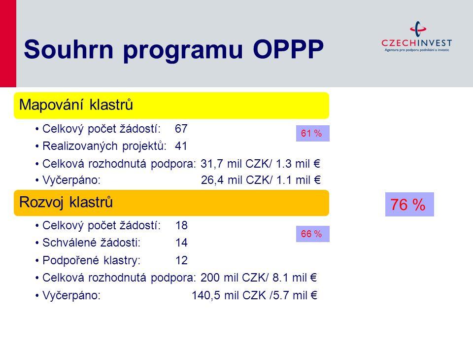 Souhrn programu OPPP 76 % 61 % 66 % Mapování klastrů