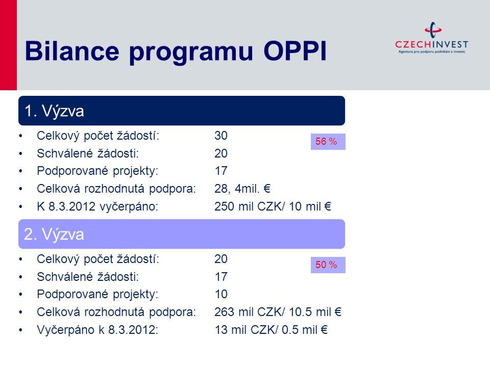 Bilance programu OPPI 1. Výzva 2. Výzva Celkový počet žádostí: 30