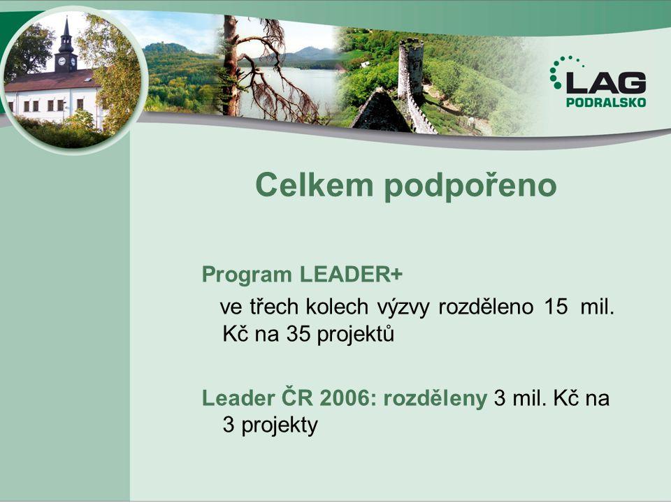 Celkem podpořeno Program LEADER+