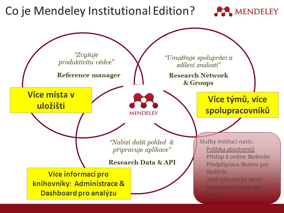 Co je Mendeley Institutional Edition