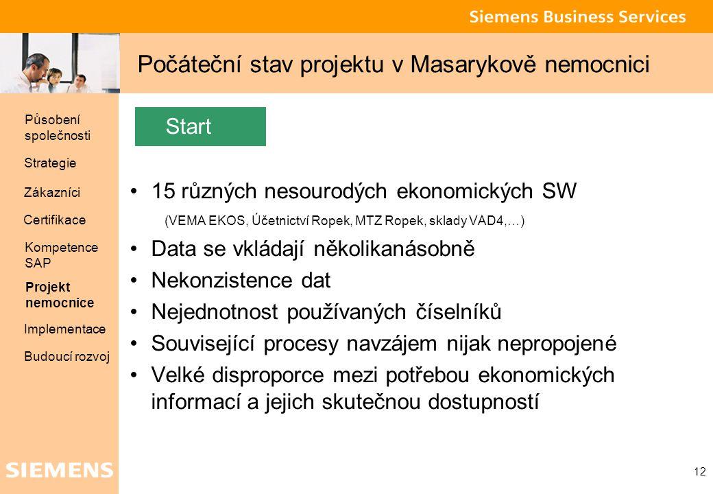 Počáteční stav projektu v Masarykově nemocnici