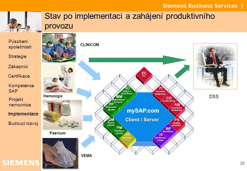 Stav po implementaci a zahájení produktivního provozu