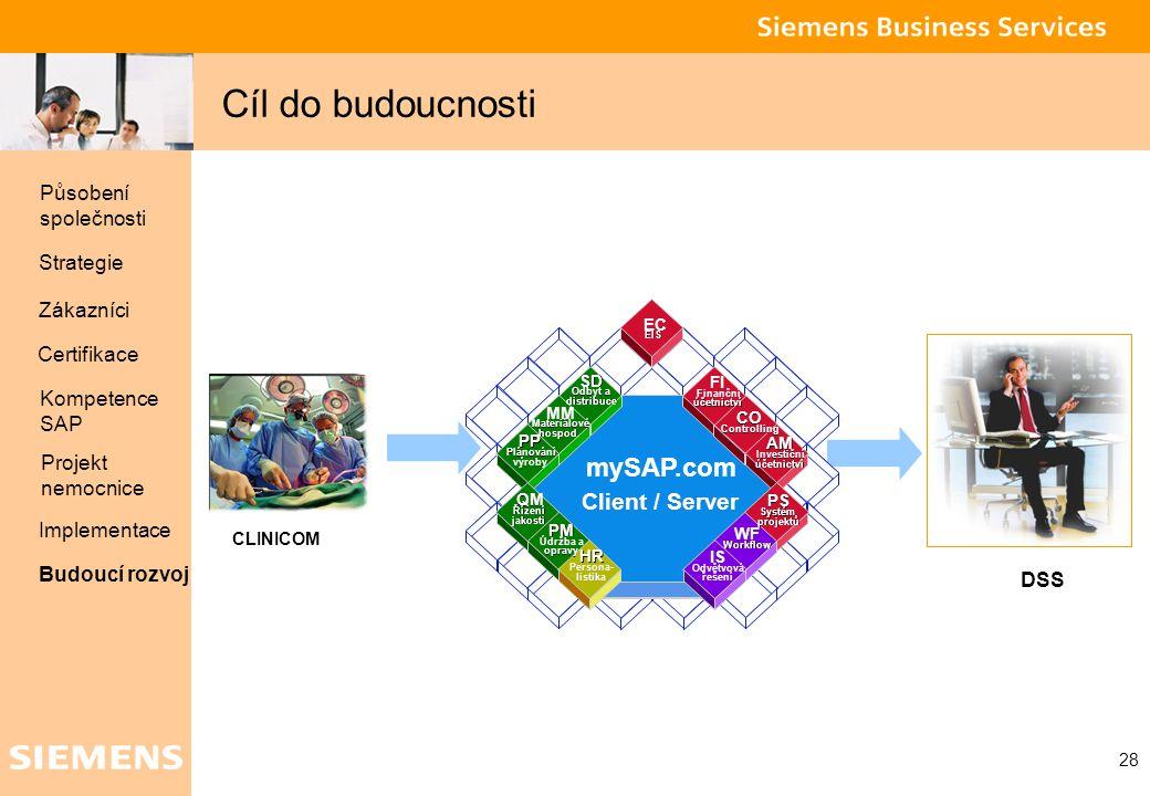 Cíl do budoucnosti mySAP.com Client / Server Působení společnosti