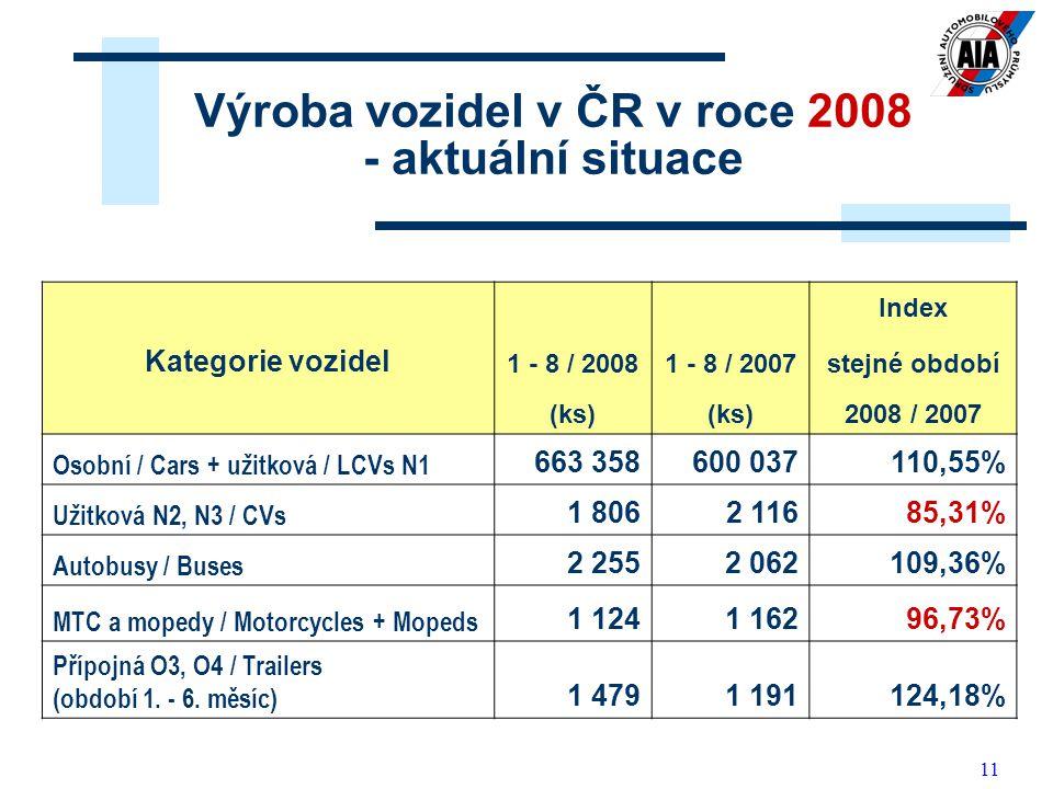 Výroba vozidel v ČR v roce 2008 - aktuální situace