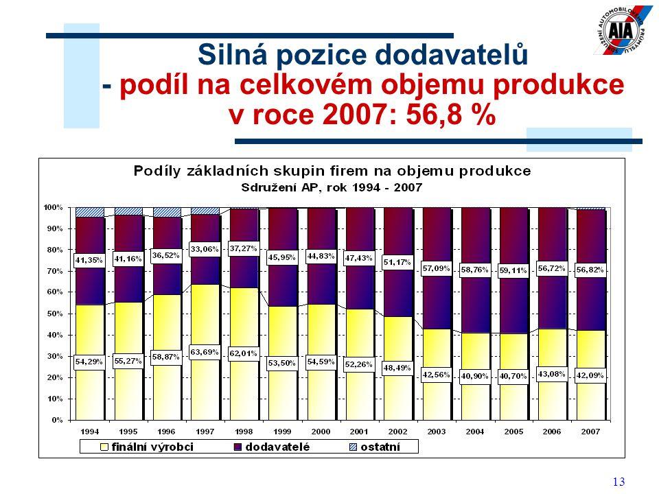 Silná pozice dodavatelů - podíl na celkovém objemu produkce v roce 2007: 56,8 %