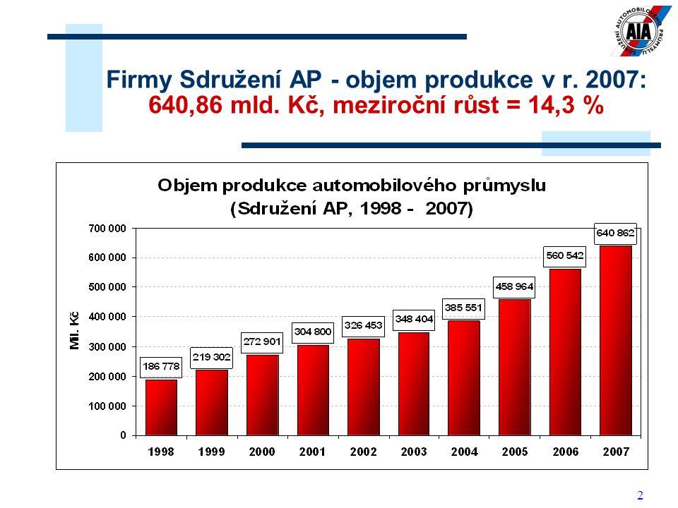 Firmy Sdružení AP - objem produkce v r. 2007: 640,86 mld