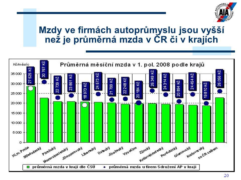 Mzdy ve firmách autoprůmyslu jsou vyšší než je průměrná mzda v ČR či v krajích