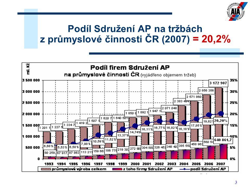 Podíl Sdružení AP na tržbách z průmyslové činnosti ČR (2007) = 20,2%