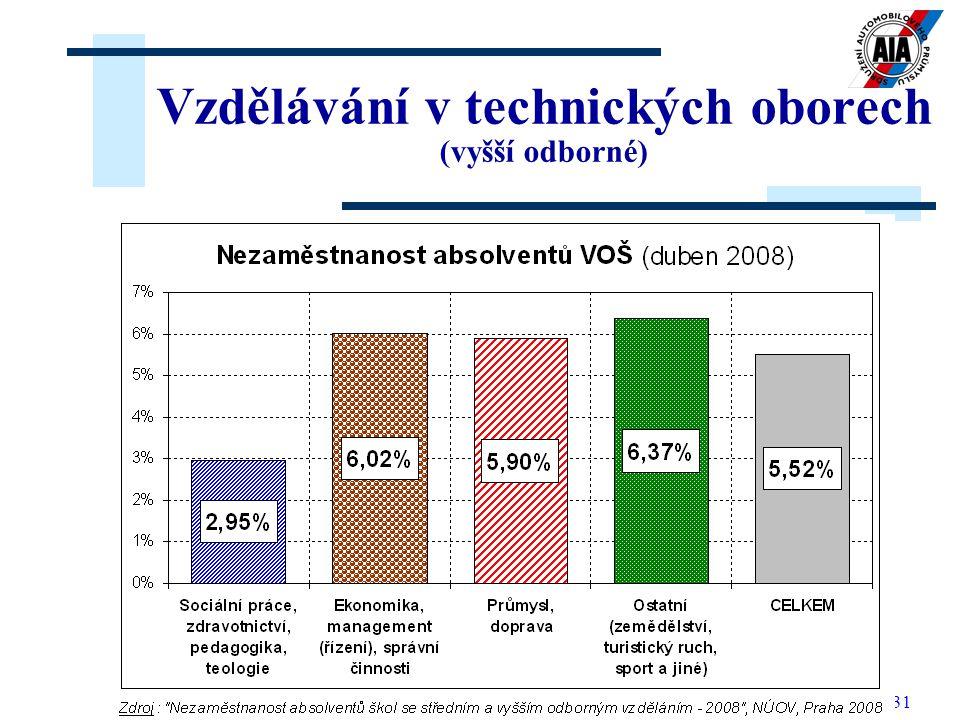 Vzdělávání v technických oborech (vyšší odborné)