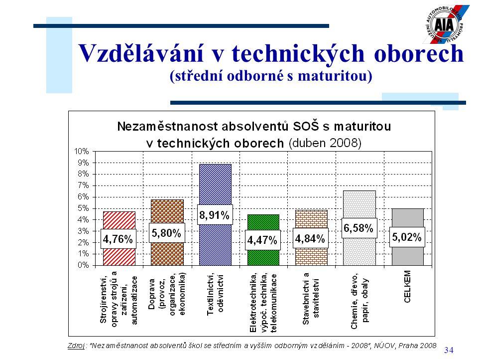 Vzdělávání v technických oborech (střední odborné s maturitou)