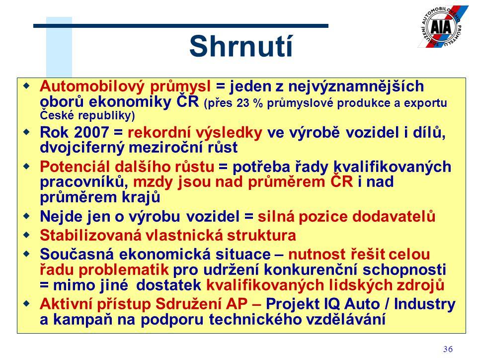 Shrnutí Automobilový průmysl = jeden z nejvýznamnějších oborů ekonomiky ČR (přes 23 % průmyslové produkce a exportu České republiky)