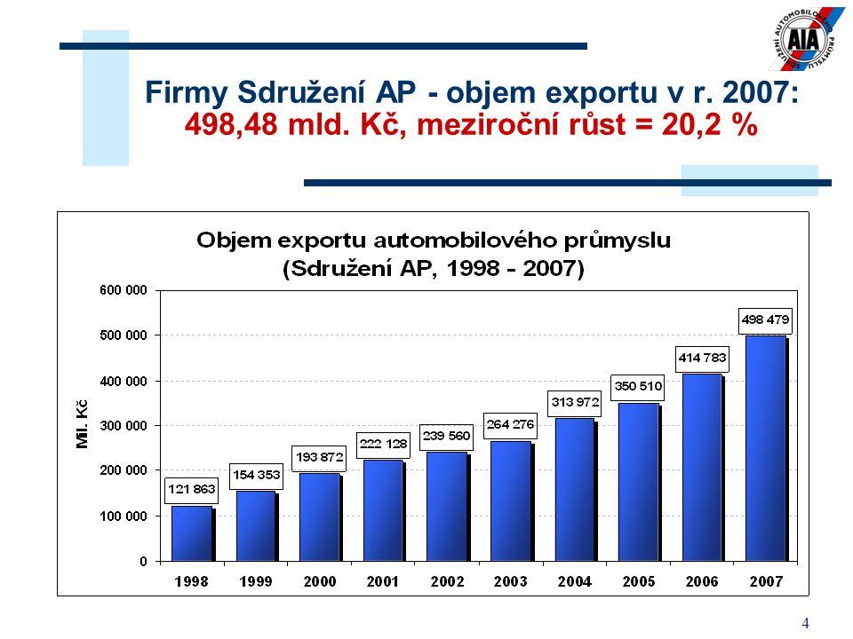 Firmy Sdružení AP - objem exportu v r. 2007: 498,48 mld