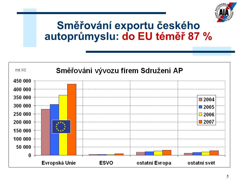 Směřování exportu českého autoprůmyslu: do EU téměř 87 %