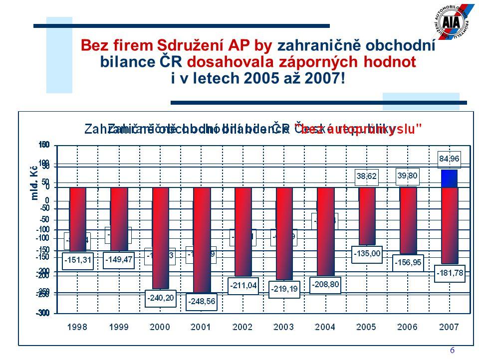 Bez firem Sdružení AP by zahraničně obchodní bilance ČR dosahovala záporných hodnot i v letech 2005 až 2007!