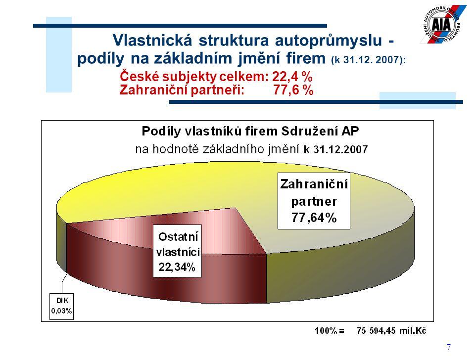 Vlastnická struktura autoprůmyslu - podíly na základním jmění firem (k 31.12.