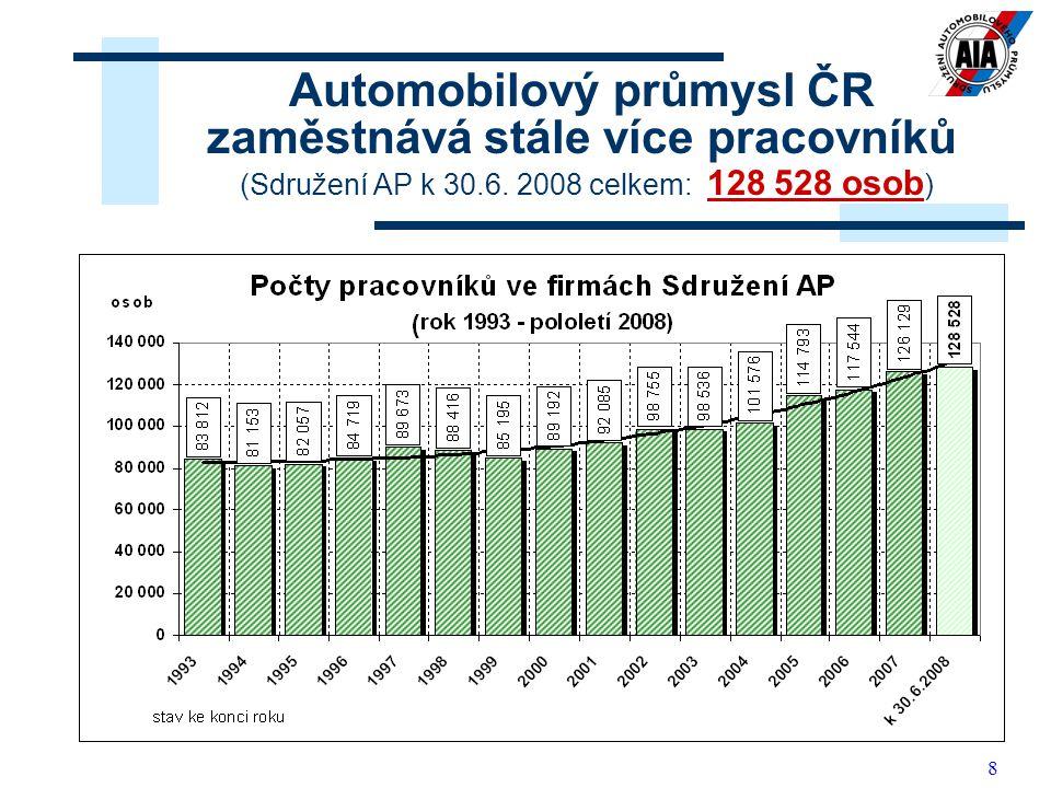 Automobilový průmysl ČR zaměstnává stále více pracovníků (Sdružení AP k 30.6.