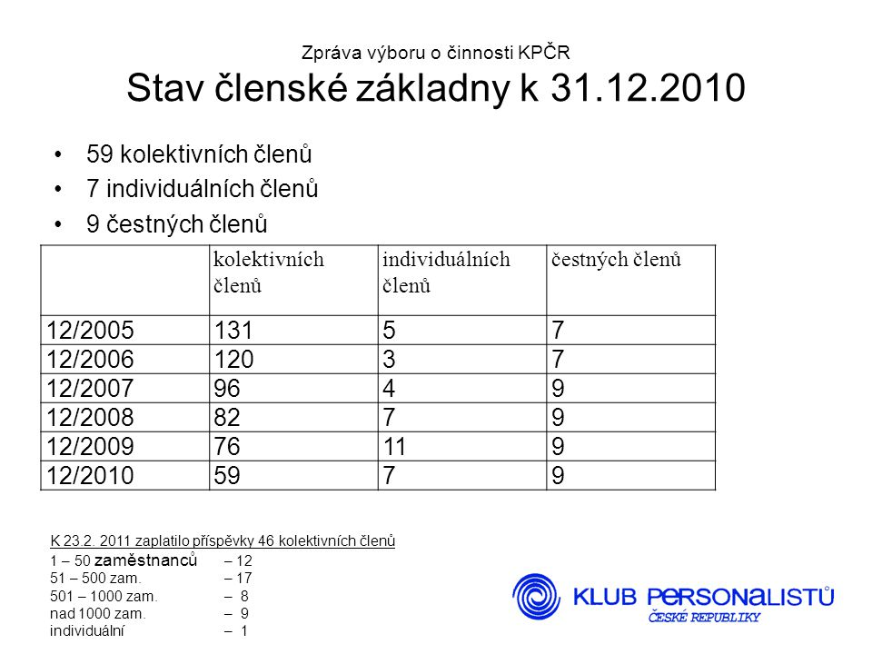 Zpráva výboru o činnosti KPČR Stav členské základny k 31.12.2010