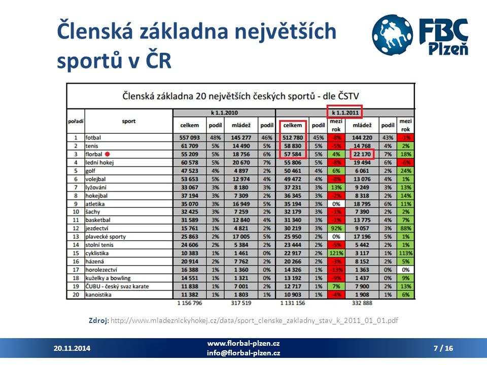 Členská základna největších sportů v ČR