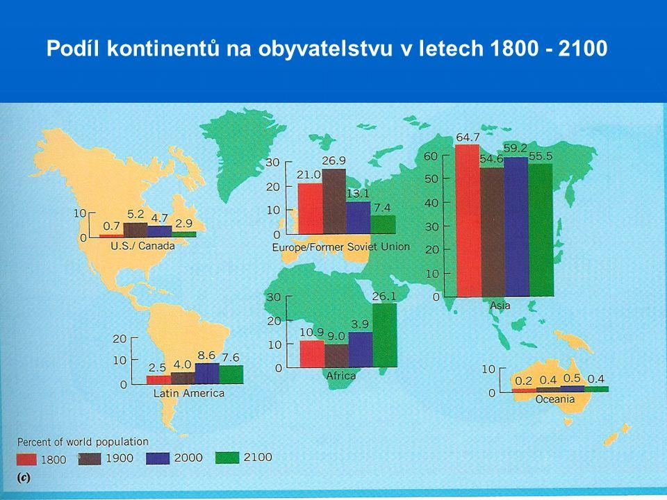 Podíl kontinentů na obyvatelstvu v letech 1800 - 2100