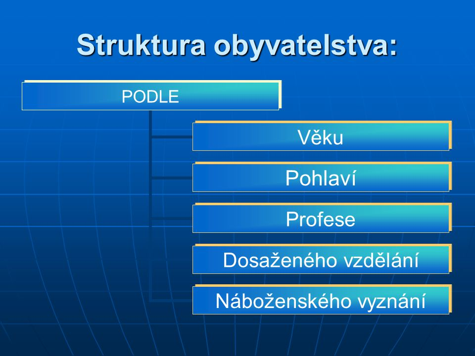 Struktura obyvatelstva: