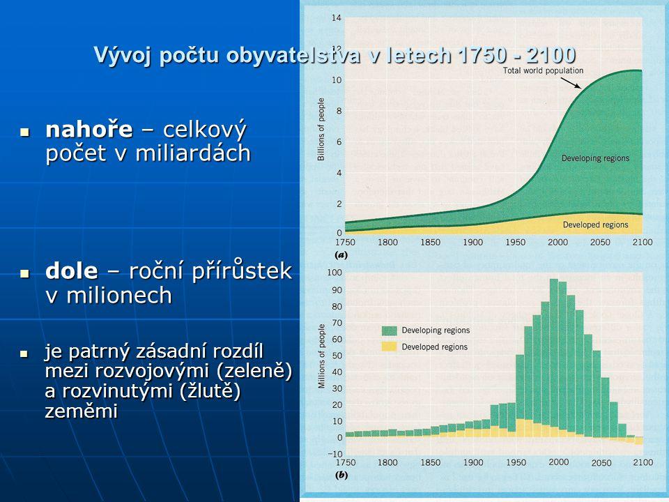 Vývoj počtu obyvatelstva v letech 1750 - 2100