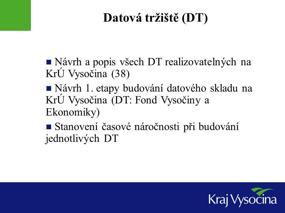Datová tržiště (DT) Návrh a popis všech DT realizovatelných na KrÚ Vysočina (38)