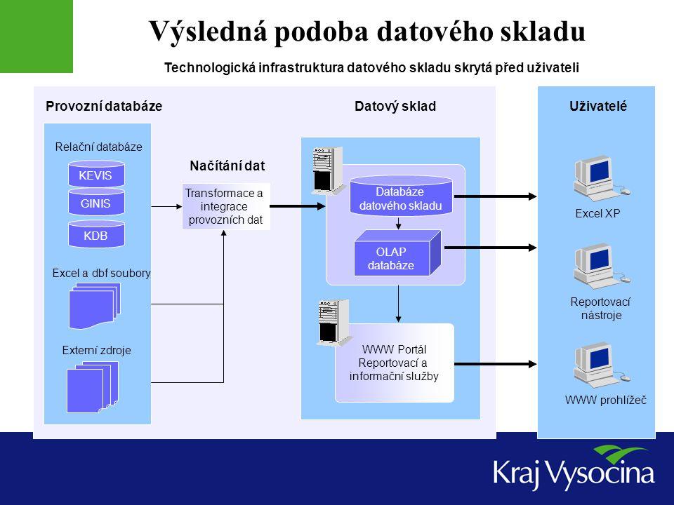 Výsledná podoba datového skladu