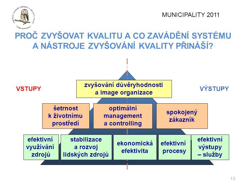 Proč zvyšovat kvalitu a co zavádění systému