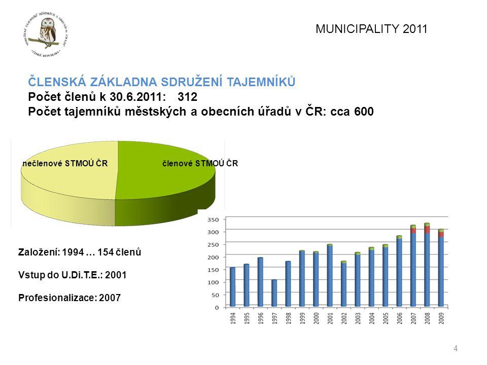 ČLENSKÁ ZÁKLADNA SDRUŽENÍ TAJEMNÍKŮ Počet členů k 30.6.2011: 312
