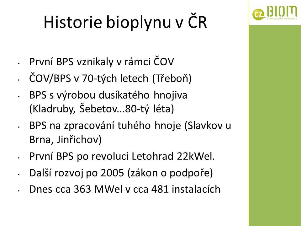 Historie bioplynu v ČR První BPS vznikaly v rámci ČOV