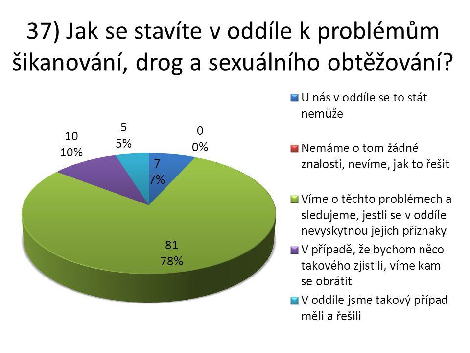 37) Jak se stavíte v oddíle k problémům šikanování, drog a sexuálního obtěžování