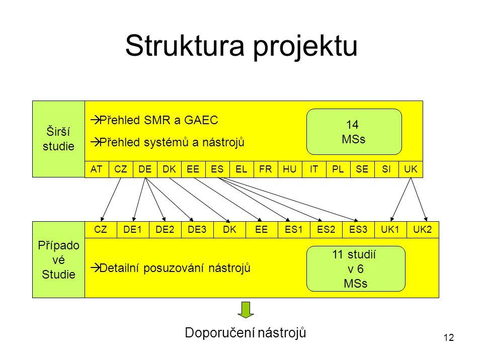 Struktura projektu Doporučení nástrojů Přehled SMR a GAEC Širší studie