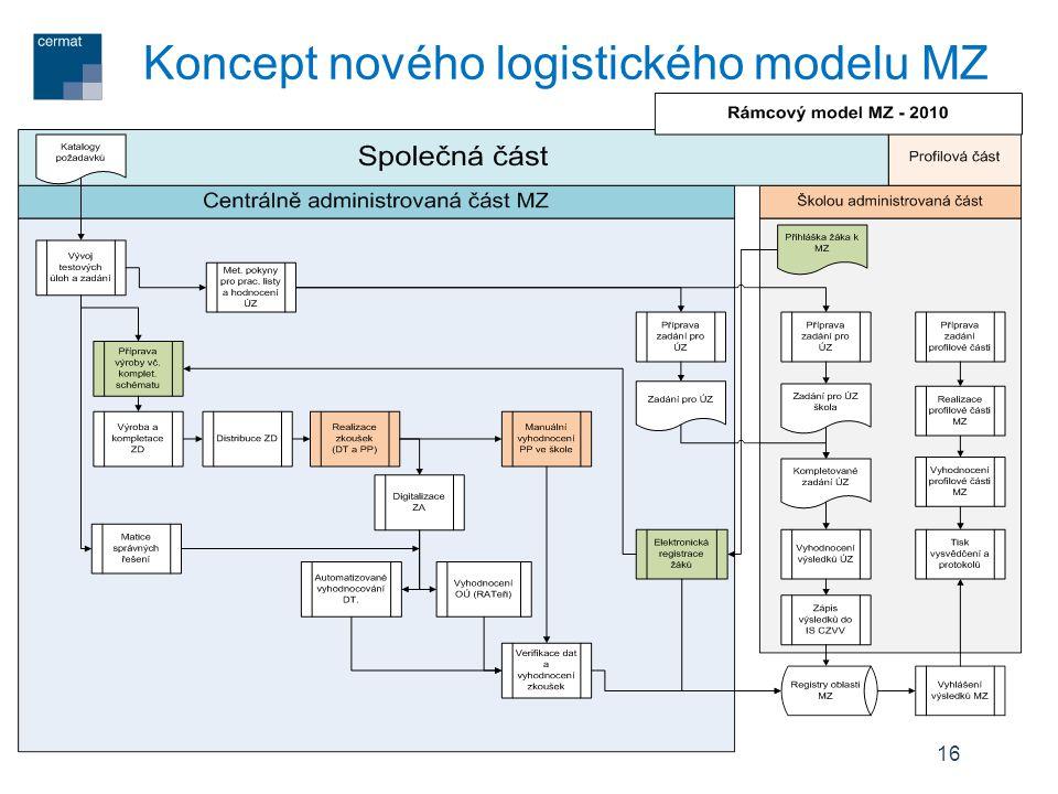 Koncept nového logistického modelu MZ
