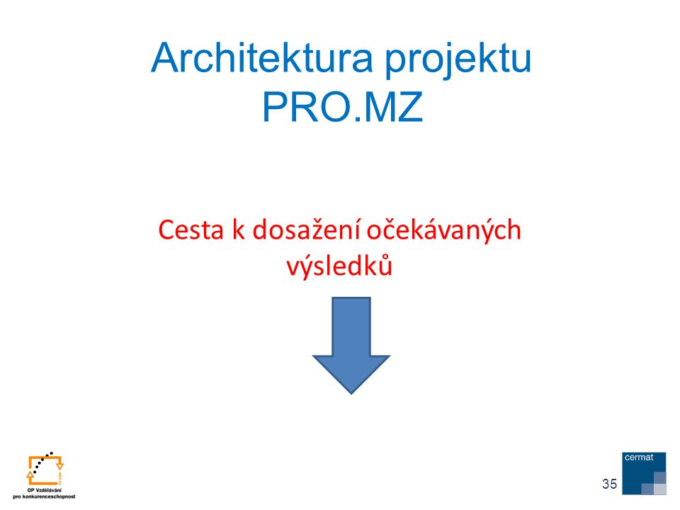 Architektura projektu PRO.MZ